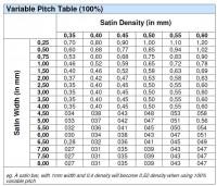 таблица изменения плотности сатина в зависимости от длины стежка WingsXP