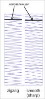 разница между типом zigzag и sharp для сатинов