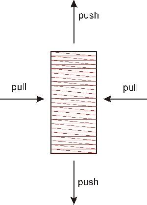 деформации сжатия и растяжения (удлинения) в машиной вышивке