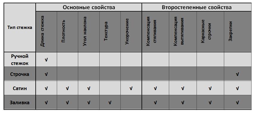 свойства стежковых объектов