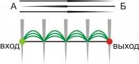 тройной проход стежков простой строчки