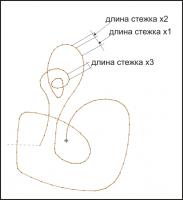 изменяемая длина стежка для плотного прилегания к траектории кривой
