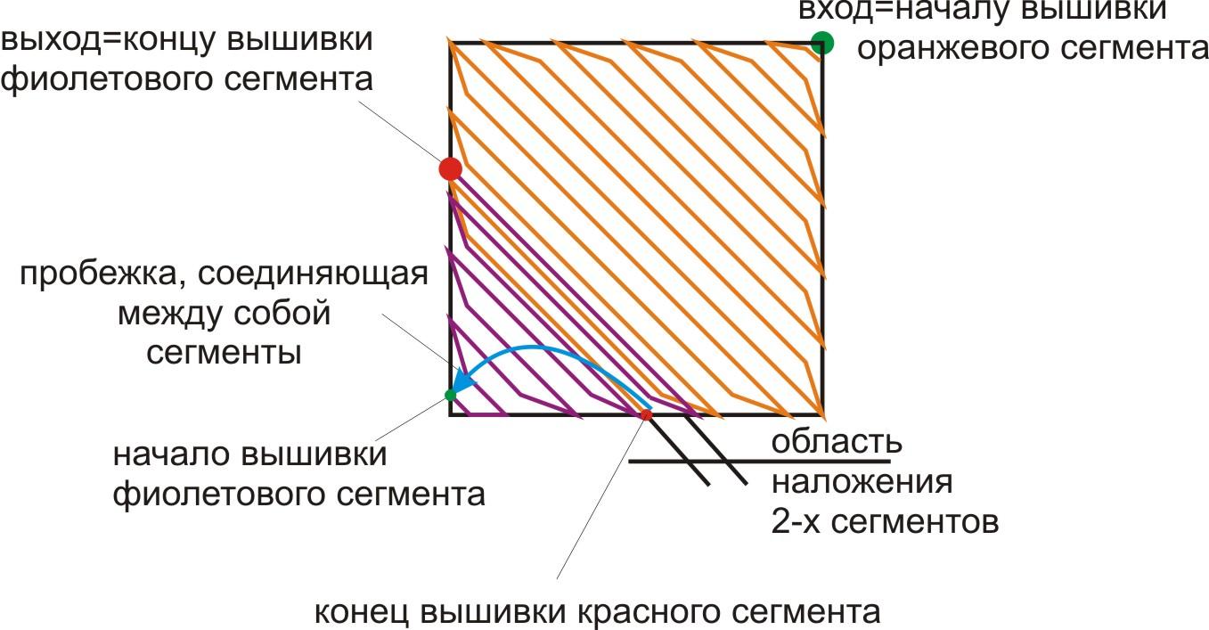 как образуется нахлест сегментов