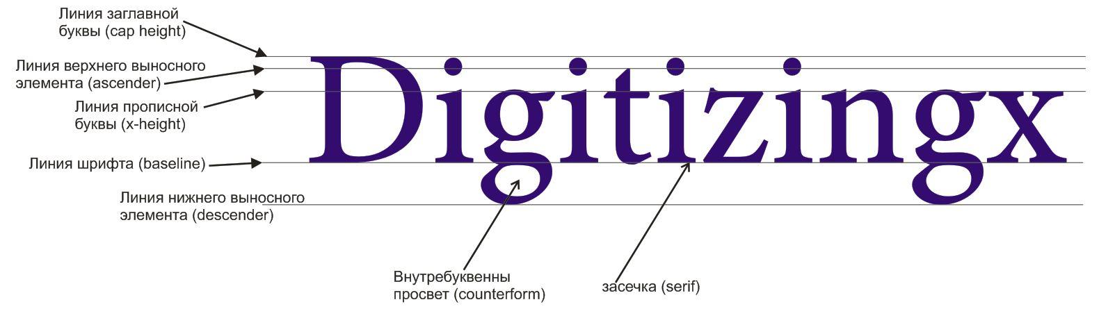 основы типографики шрифтов важные для вышивки