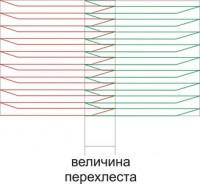 перехлест смежных объектов с одинаковым направлением стежка
