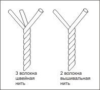 нитки 2-ой и 3-ой крутки
