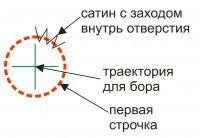 схема построения программы для боринга