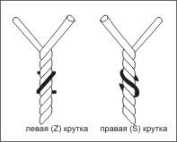визуальной определение нитки правой и левой крутки