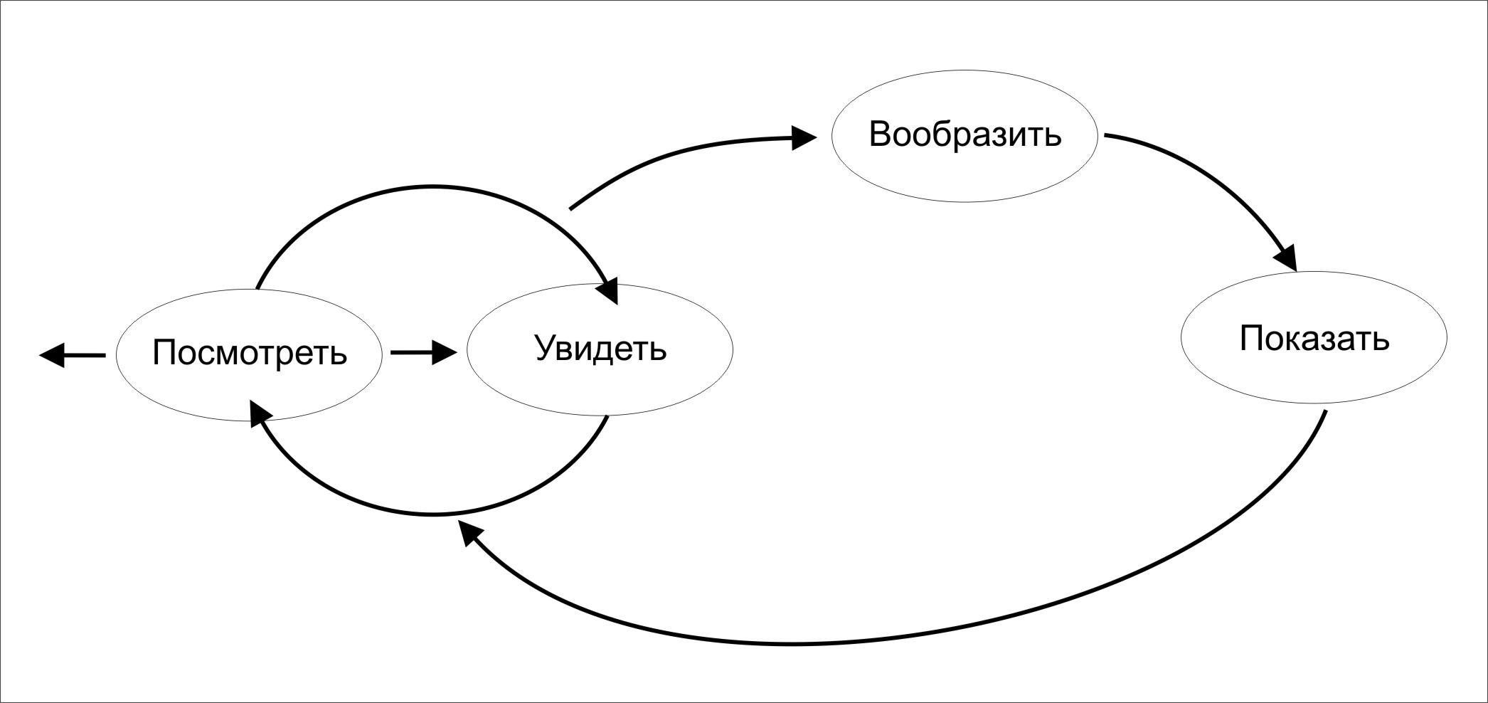 иллюстрация теории визуального мышления Дэна Роэма