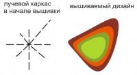 ручные каркасные строчки для сложных тканей 01
