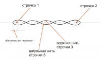 базовые принципы создания fsl 02