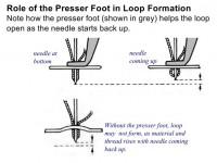 настройка высоты прижимной лапки на вышивальной машине 01
